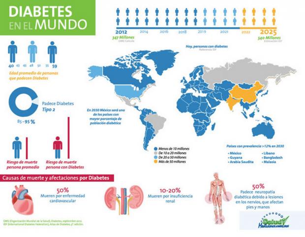 DIABETES MELLITUS Y ACTIVIDAD FÍSICA