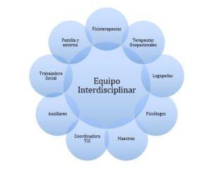 ICTUS: ¿Cómo tratarlo? La importancia de la fisioterapia neurológica.