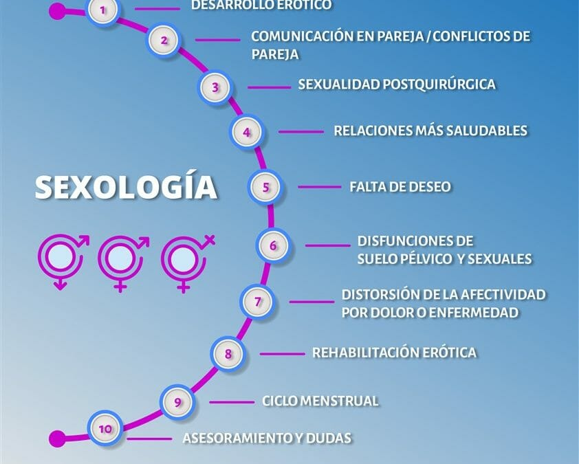 Nueva consulta de sexología en Premium Madrid