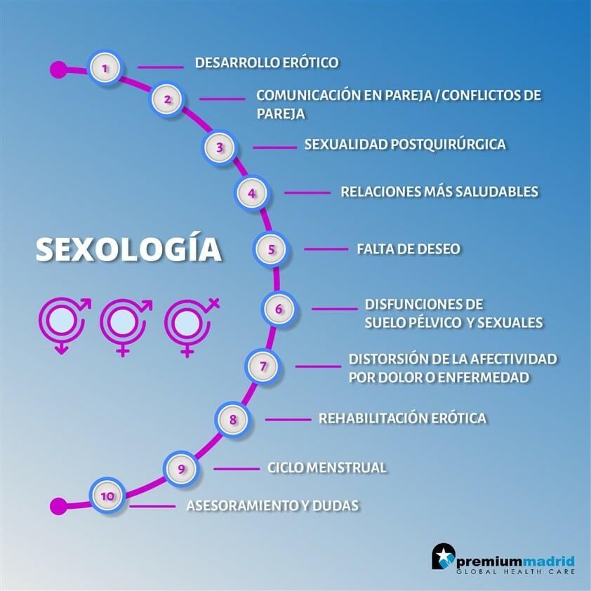 SEXOLOGIA - Rehabilitación Premium Madrid