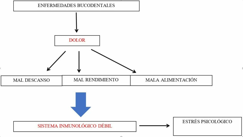 alud bucodental y su repercusión en el organismo-Premium Madrid