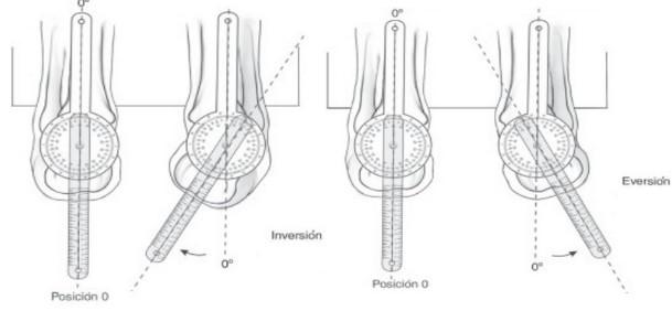 diagnostico-tendinopatias-aquileas-premium-madrid