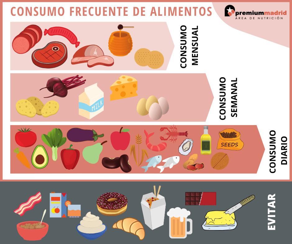 consumo frecuente de alimentos
